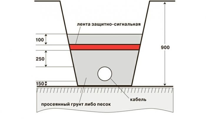 прокладка подводных кабелей и трубопроводов на континентальном шельфе